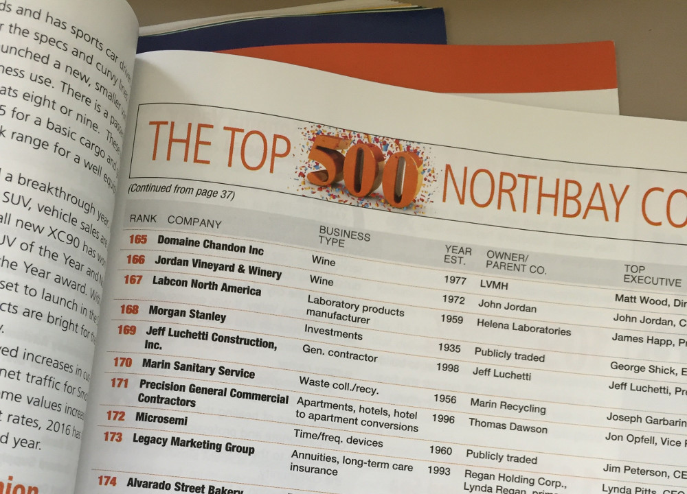 Photo of North Bay BIZ Magazine's top 500 Companiess